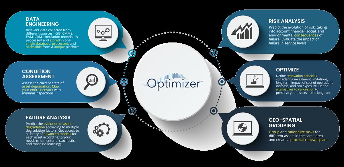 Optimatics | Optimizer